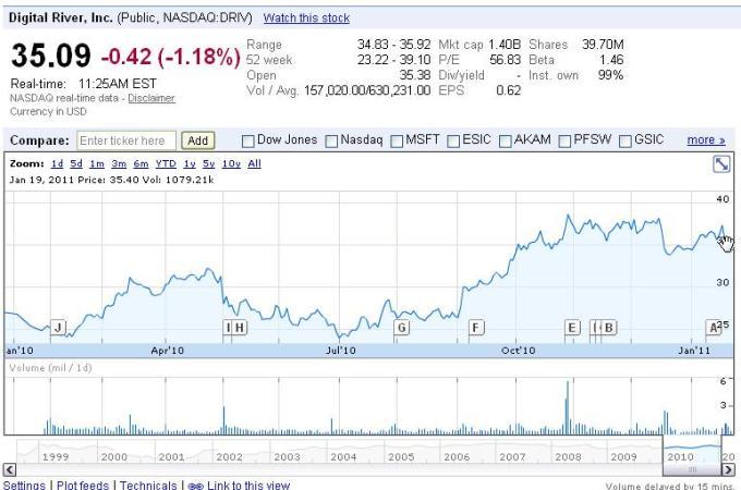 Digital River stock